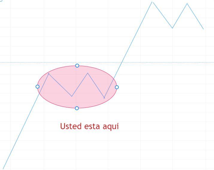 grafico ejemplo de una acumulación antes de una subida